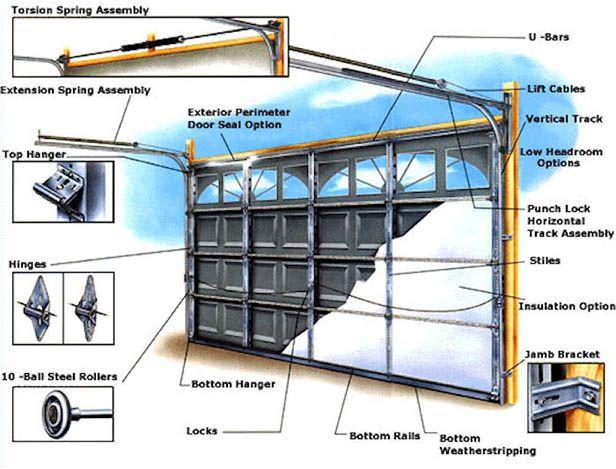 17 Best Ideas About Garage Door Spring Repair On Pinterest