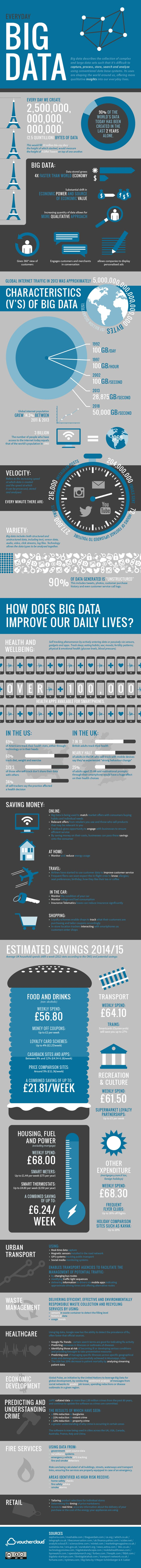 Enterprise analytics serving big data projects for healthcare - Big Data Infographic