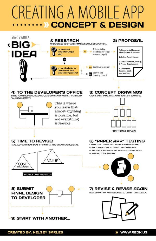 Mobile app design infographic by Kelsey Sarles for Handshake 2.0