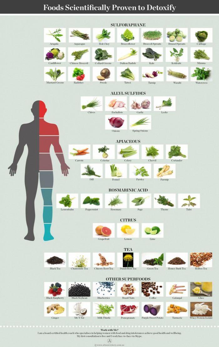 Histamin intolerancia: tünetek, étrend, teszt és kezelés - Integratív Egészségügyi -