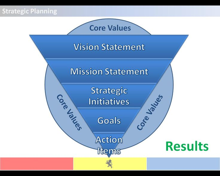 52 best Strategic Planning images on Pinterest Strategic - microsoft strategic plan