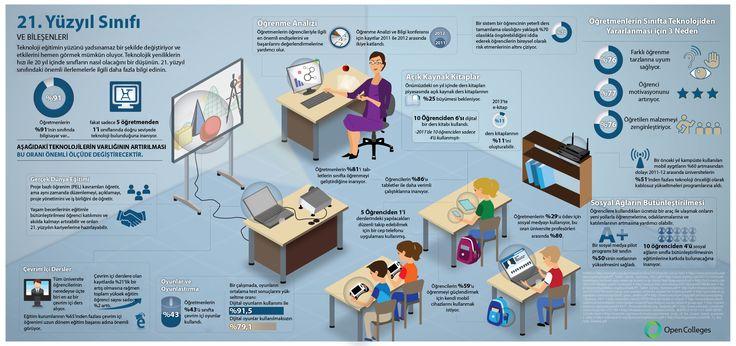 21st century classroom / 21. Yüzyıl Sınıfı ; #infographics