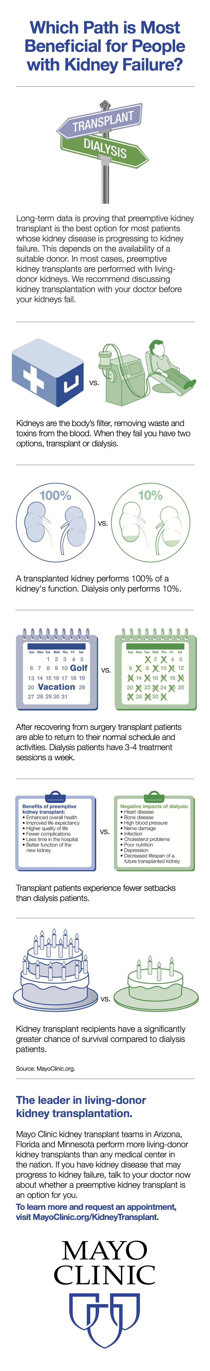 A preemptive kidney transplant is the best option for most patients whose kidney disease is progressing to kidney failure.