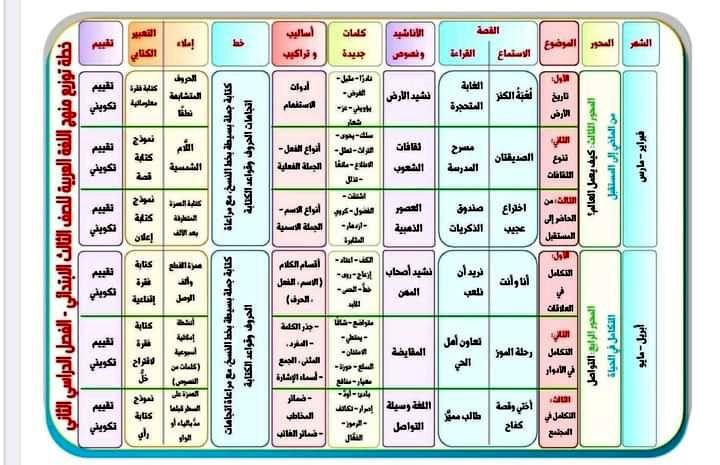 منهج اللغة العربية للصف الثالث الابتدائي 2021 الترم الثاني In 2021 Periodic Table Diagram