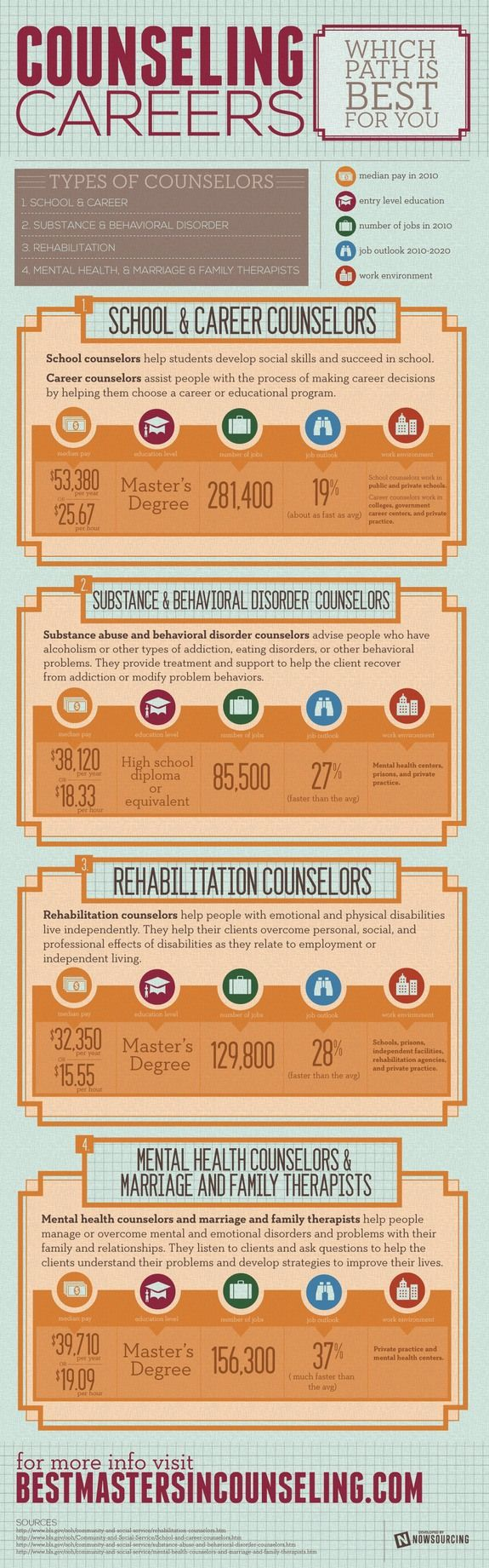 Counselling Careers #Infographic