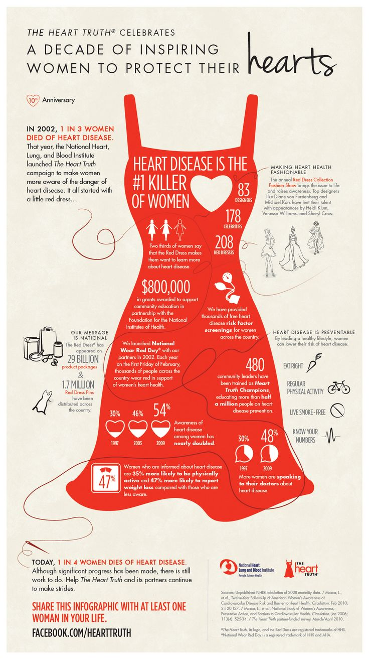 Infographic: The Heart Truth Campaign in honor of our philanthropy, The Alpha Phi Foundation (supporting cardiac care for women).