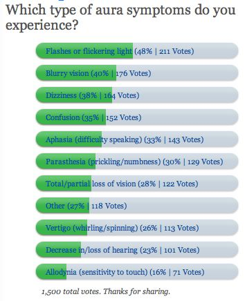 Yes to all of the above! Migraine Aura Pictures | Migraine Aura Symptoms Poll results 03/06/11