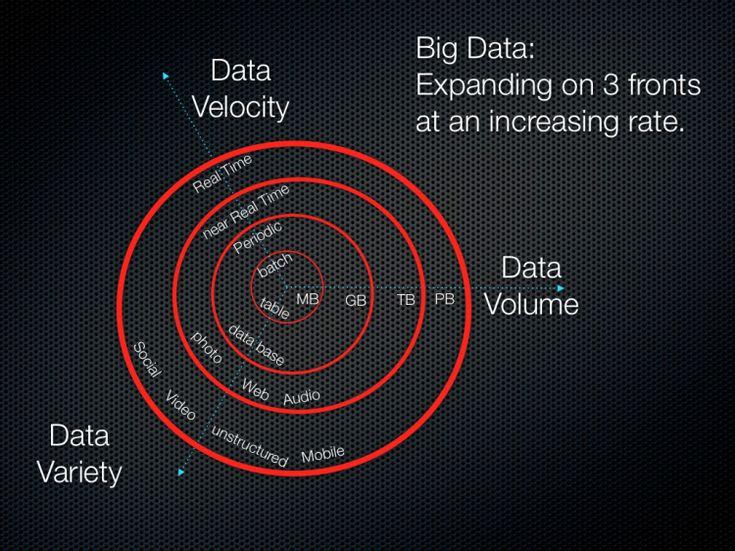 The 3Vs that define Big Data - Data Science Central