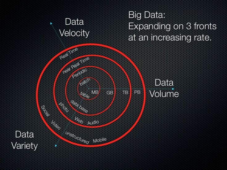 The 3Vs that define Big Data - Data Science Central
