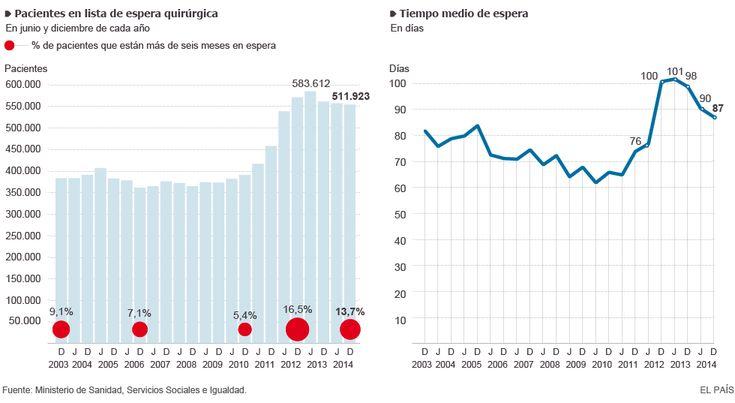 Pacientes en lista de espera quirúrgica | España | EL PAÍS
