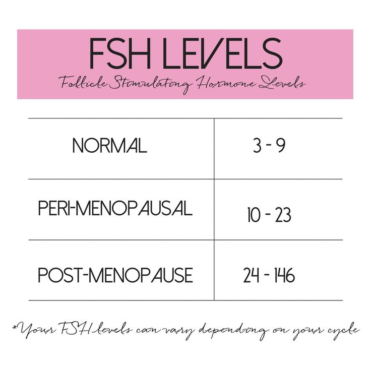 Early Menopause, Signs, Symptoms, Fsh Levels, Health -4282