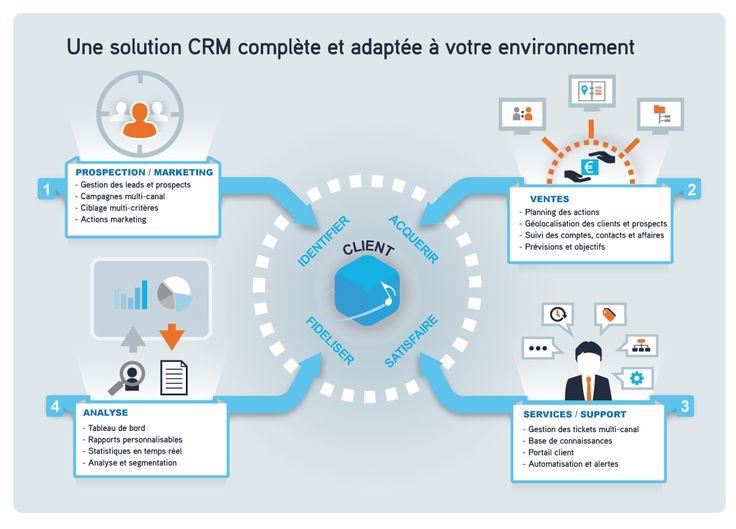 Présentation logiciel CRM