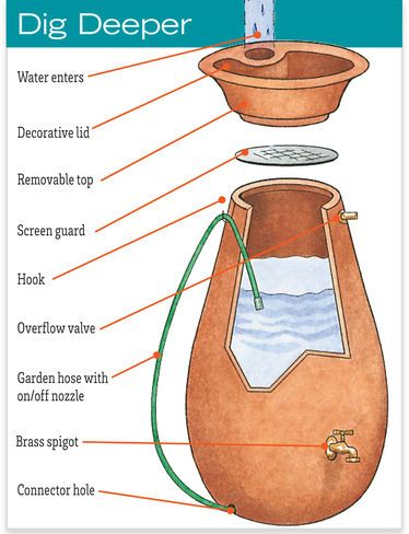 Rain Water Barrel - Urn Shape Holds 65 Gallon | Gardener's Supply