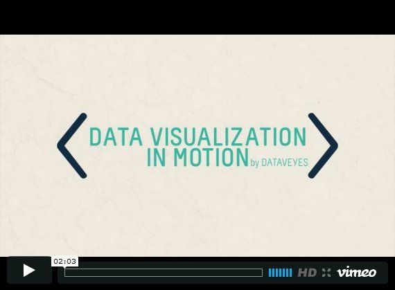 Data Visualization in Motion