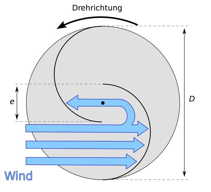 TECHNIK - Helix Windturbine – Wind of Change