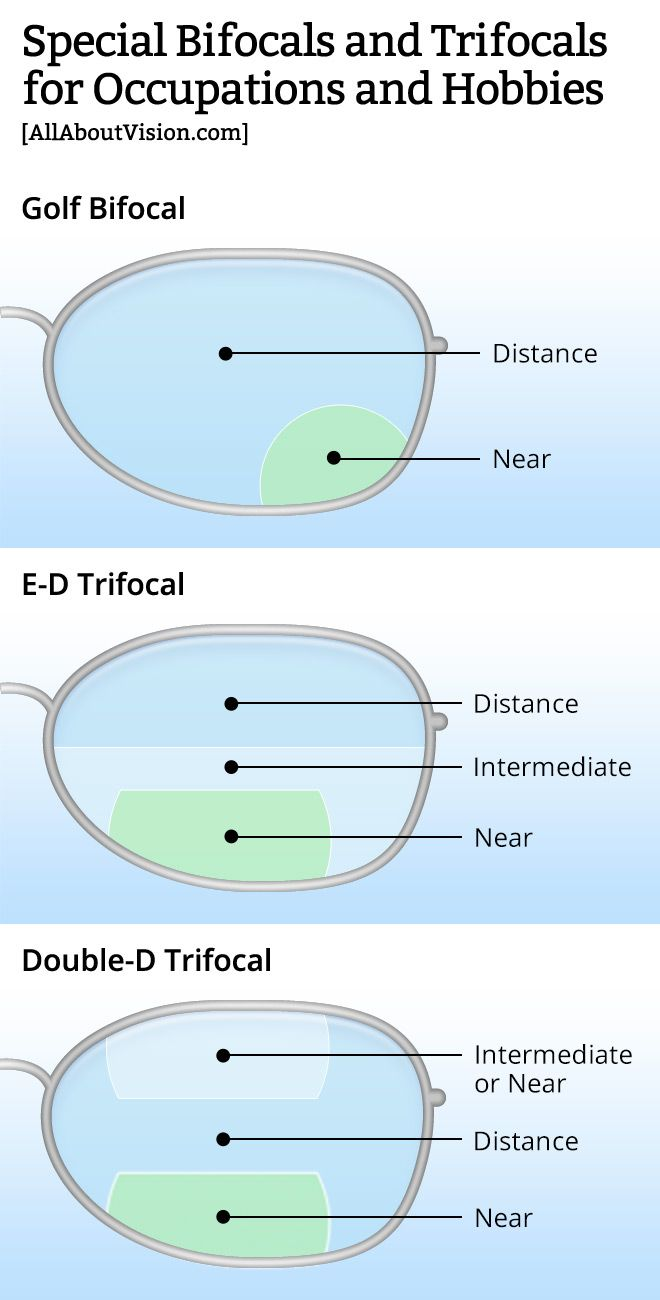 Discover the advantages of bifocals and trifocals over progressive lenses.