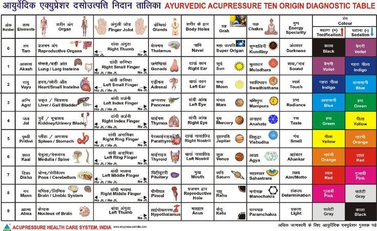 Ayurvedic Acupressure Diagnostic Table Ayurveda And