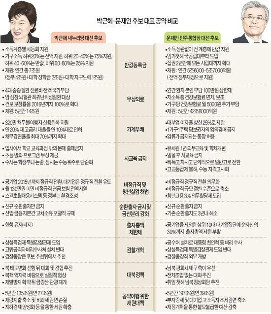 박근혜·문재인 공약이 비슷하다고?…뜯어보면 알맹이가 다르다 | Daum 미디어다음