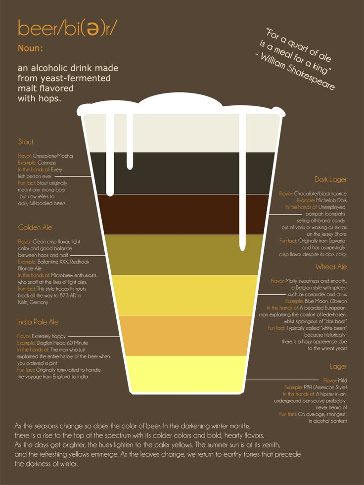 infographics beer production - Cerca con Google