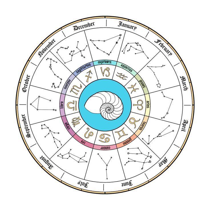Image result for astrology calendar