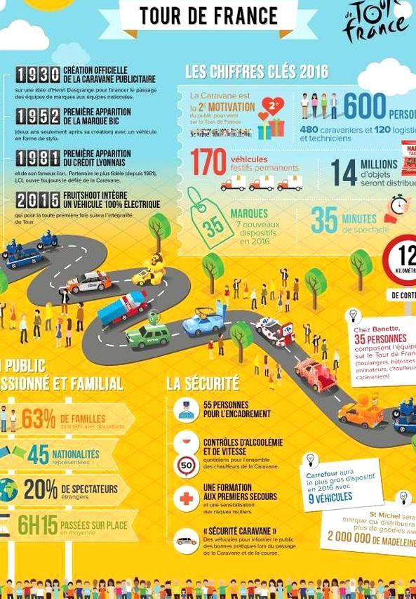 Caravane Du Tour De France : caravane, france, Caravane, France, France,, Infographic