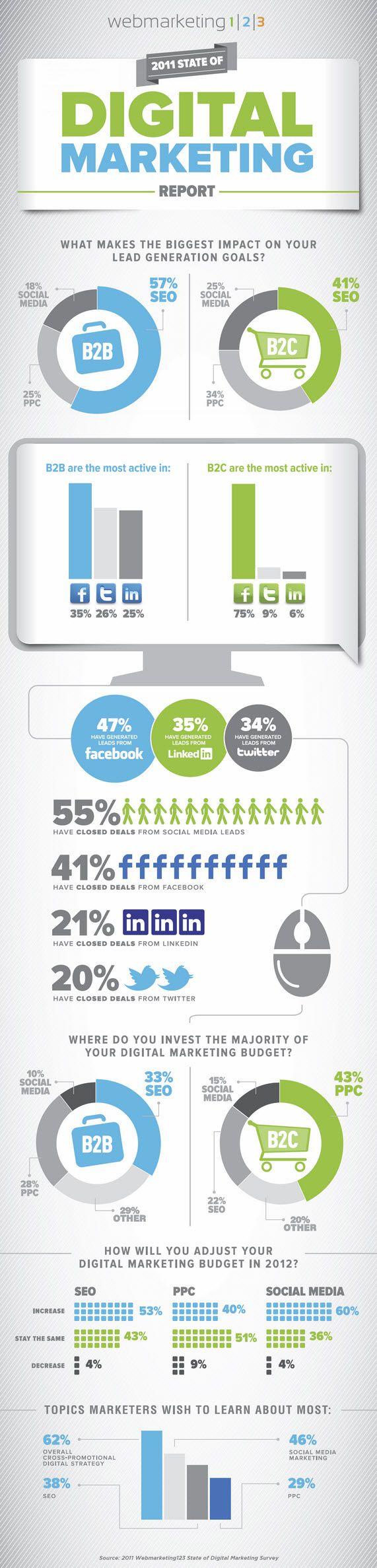 Digital Marketing Report #marketingdigital #Socialmedia