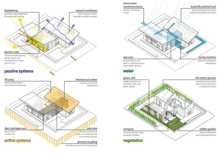 195 best passive house design images on pinterest