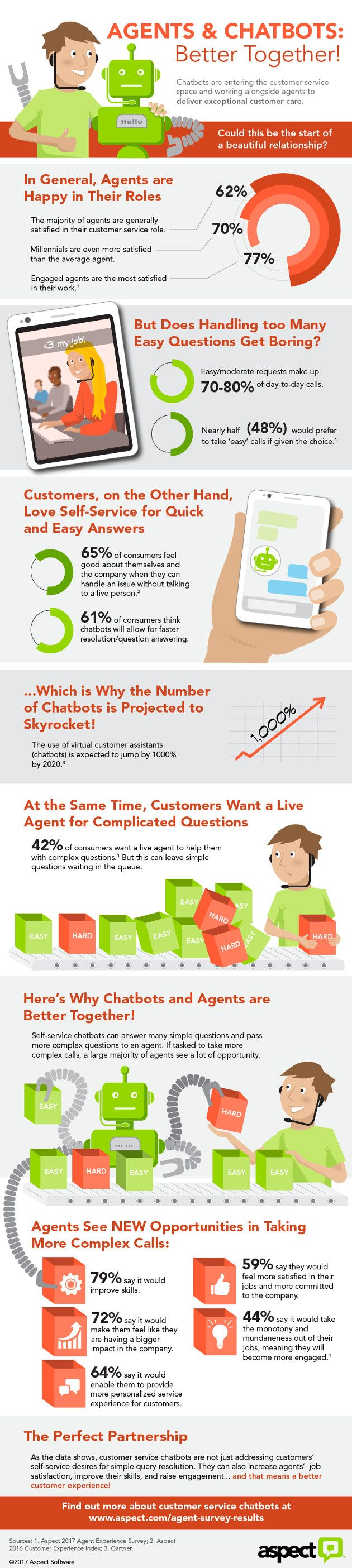 Chatbots are often positioned as an alternative to live customer service agents, but using both may give your customers the best experience. See this infographic for how they can work together.