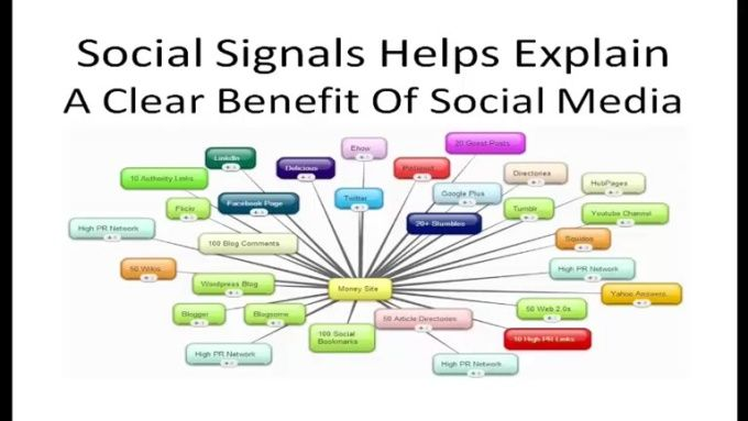 SEO Friendly High Quality Social Signals.  Social Signals helps explain a clear benefit of social media. It Is The Strong Way of New Link Building. It increases your web SEO dignity with web ranking.  You need to be connected to build relationships. It is the way to build new relationship and increase more business. #seo #socialsignals #backlinks #socialbookmarking