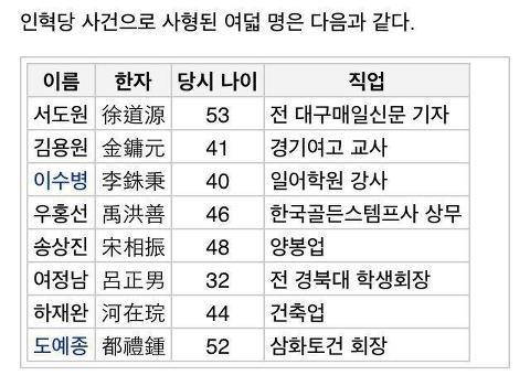 인혁당 사건으로 사형된 8명
