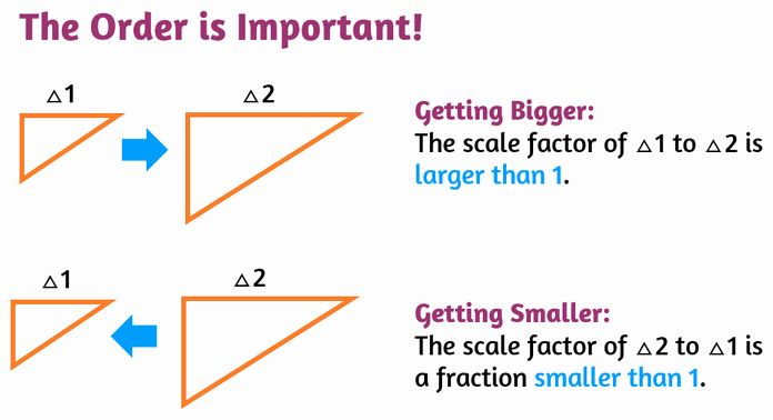 Finding Scale Factor Worksheet Luxury Scale Factors Of Similar Figures P2 Kate S Math Lessons Geometry Worksheets Persuasive Writing Prompts 7th Grade Math