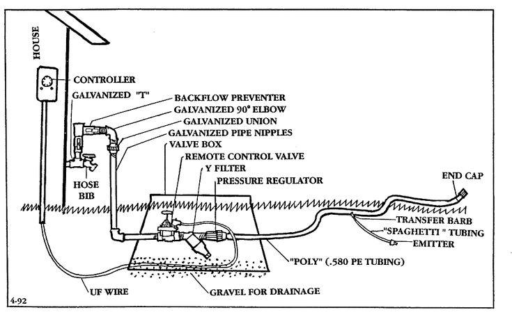 AZ Master Gardener Manual: Irrigation | Water | Pinterest ... - garden irrigation systems design