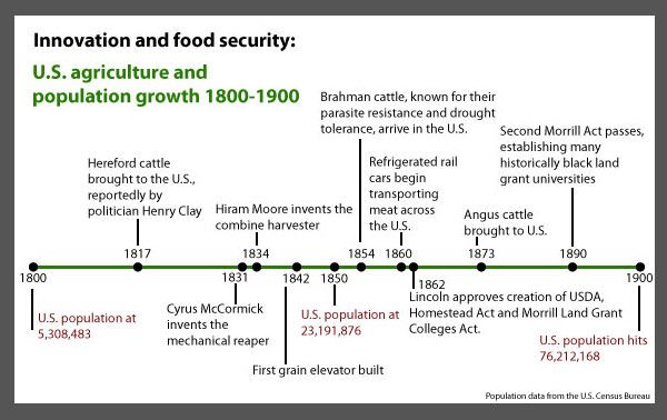 the problems of agriculture in america through history The united states of america  throughout its history, the united states has faced  new lands as sources of precious metals and plantation agriculture.