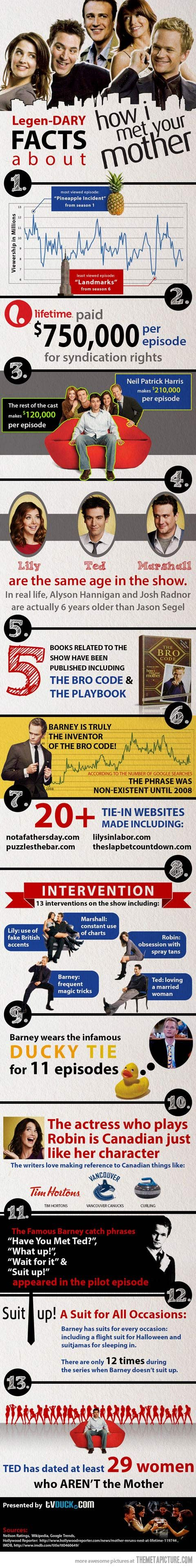 Legendary facts about how I met your mother...genius!