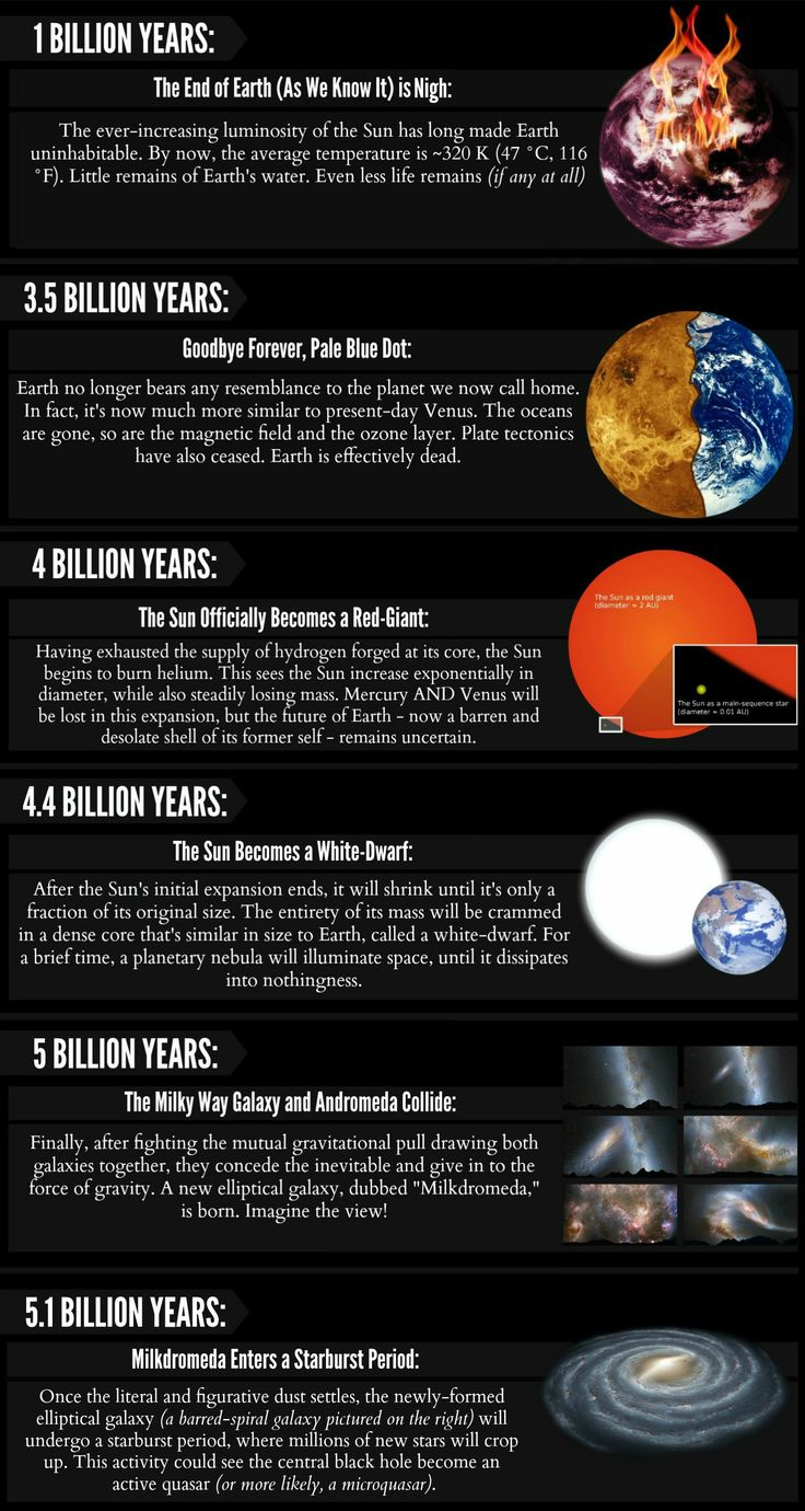 How will the universe change in a thousand, million, billion, and trillion years?   We've compiled a series of science infographics that tell you. (2/3)