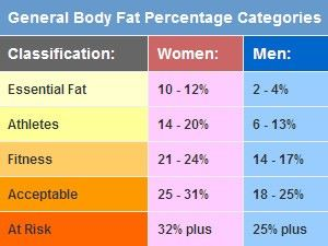 body fat ranges for health