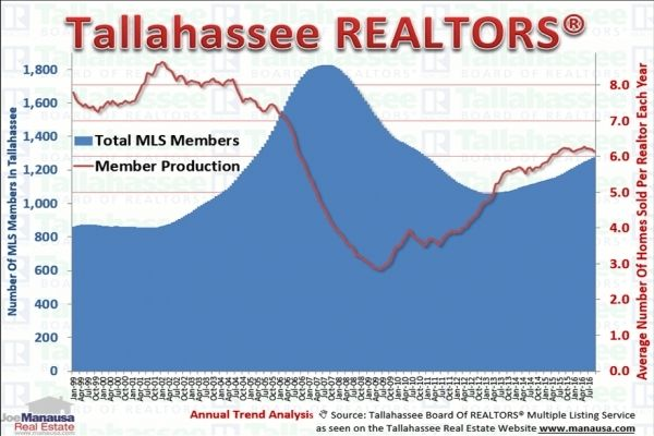 Currently, 76% of all homes sold can be found in the Realtor MLS, thus we know that Realtors are involved in more than 3 of every 4 home sales in Tallahassee. http://jmre.ws/dbgy #realestate #tallahassee #Realtor