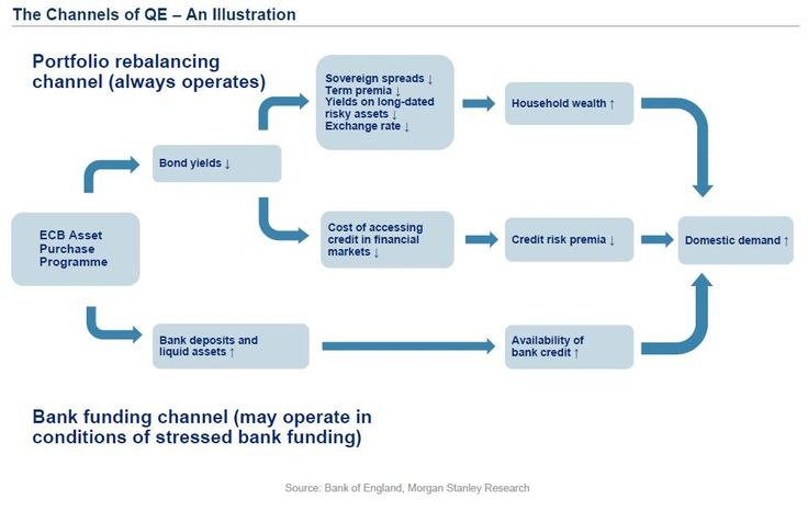 The Channels of QE