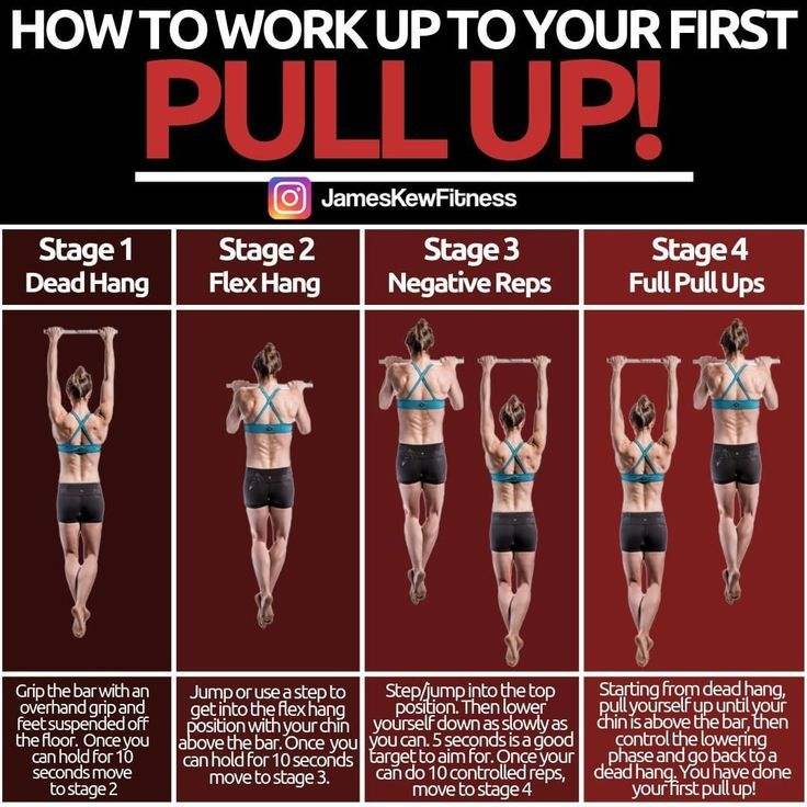 Pull Ups Workout Routine for Muscle Growth – Abnehmen