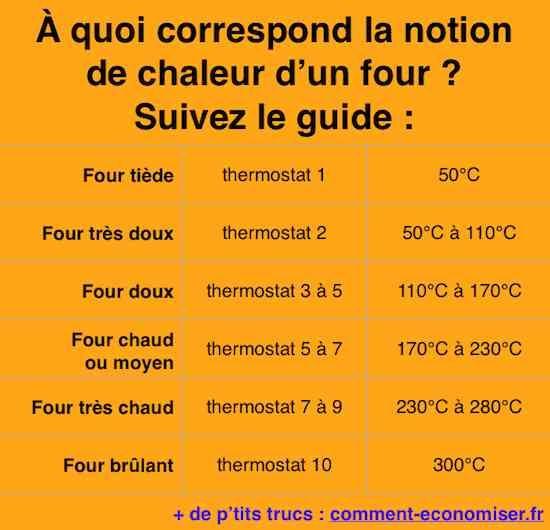 La recette indique une température en degrés. Le problème, c'est que vous avez un four avec un thermostat. Il suffit d'utiliser notre guide des équivalences entre températures en degrés Celsius et thermostat.  Découvrez l'astuce ici : http://www.comment-economiser.fr/four-convertir-temperature-thermostat.html?utm_content=buffer10c21&utm_medium=social&utm_source=pinterest.com&utm_campaign=buffer