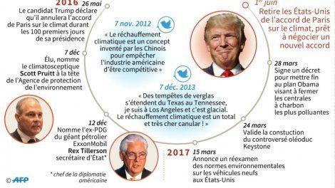 """La décision de Donald Trump de sortir les États-Unis de l'accord de Paris va encore plus éroder le leadership moral et politique américain dans le monde et place son pays """"du mauvais côté de l'Histoire"""", a estimé mardi l'ambassadeur de France auprès des Nations unies."""