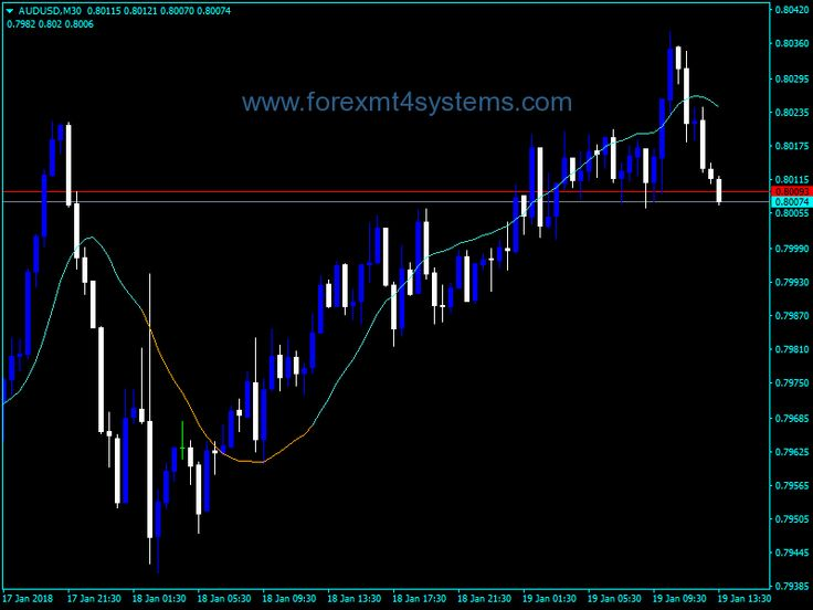 Forex Kalman Filter Trading Indicator Kalman Filter Filters Free