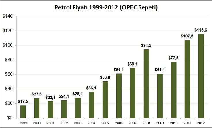 Petrol Fiyatı 1999-2012 Opec