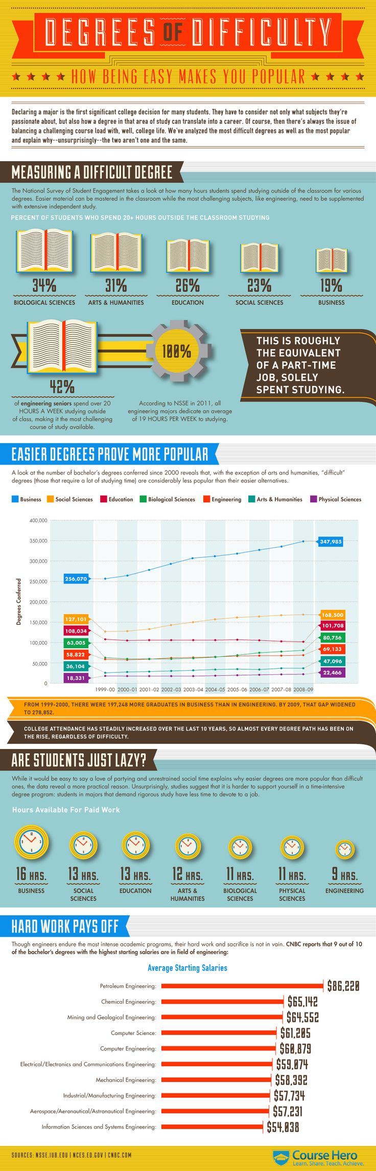 What is the most difficult college degree in America? [Infographic]