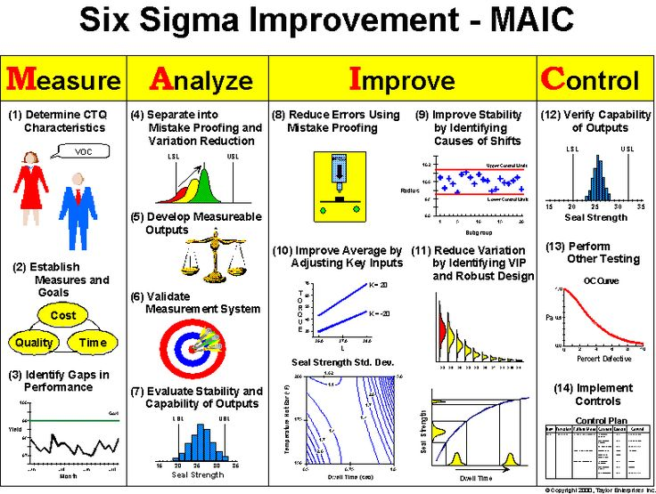 Six Sigma Improvement - Measure, Analyse, improve and Control