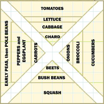 Forget about growing plants in single file in long, parallel rows. You can grow up to 10 times the amount of produce in the same space by raising your beds.Growing Plants, Single File, Garden Layout, 100 Square Foot, Raised Beds, Gardens 10X10, Gardens Plot, Gardens Layout, 10X10 Feet