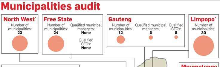 Only 40% of municipal managers have right qualifications - City Press