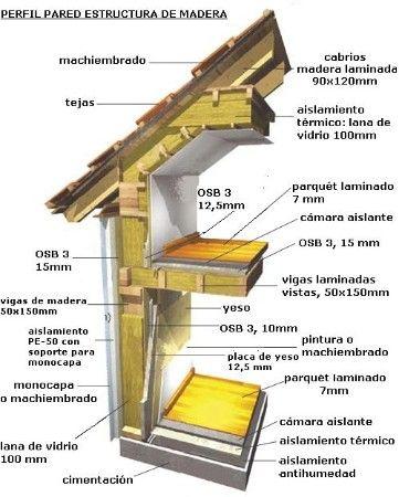 Resultado de imagen para aislacion termica casas madera