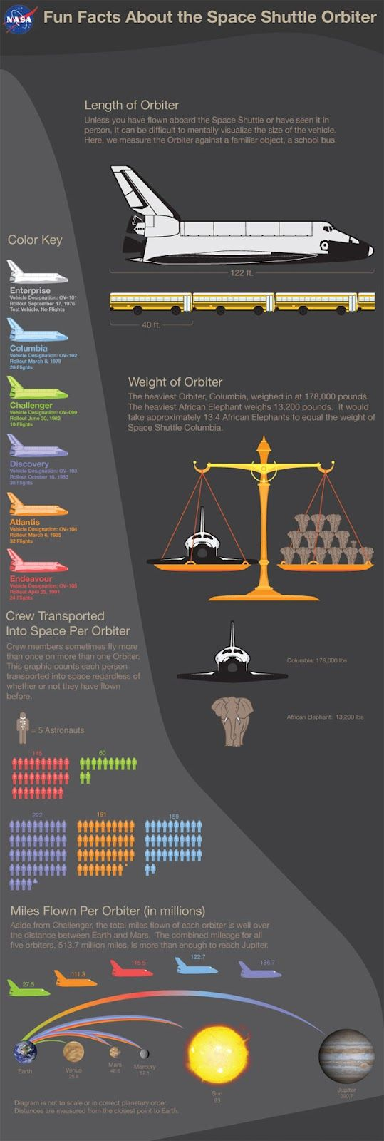 More Space Shuttle Fun Facts