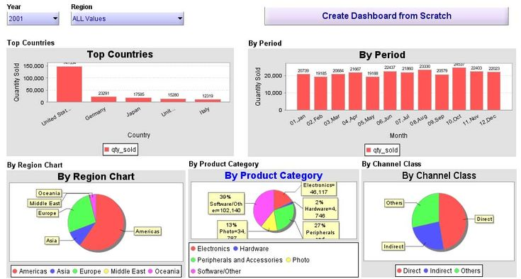 Excel 2010 Dashboard builder and Data Analysis Chart Example - ms project burndown chart